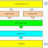 Схема построения бизнеса на продаже ссылок